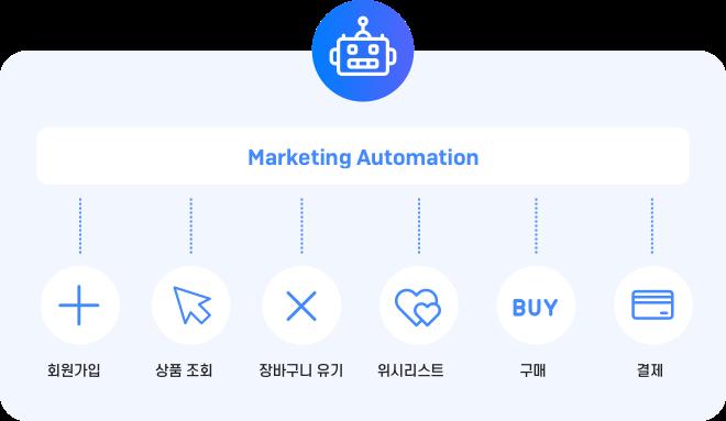 캠페인 종류-회원가입, 상품 조회, 장바구니 유기, 위시리스트, 구매, 결제