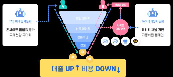 고객이 사이트 내 체류 시-온사이트 팝업을 통하 구매전환 극대화, 고객이 구매없이 사이트 잍라 시-메시지 채널 기반 자동화된 캠페인