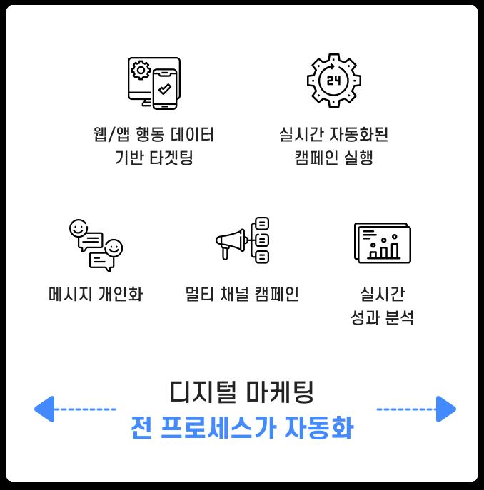 디지털 마케팅 전 프로세스가 자동화